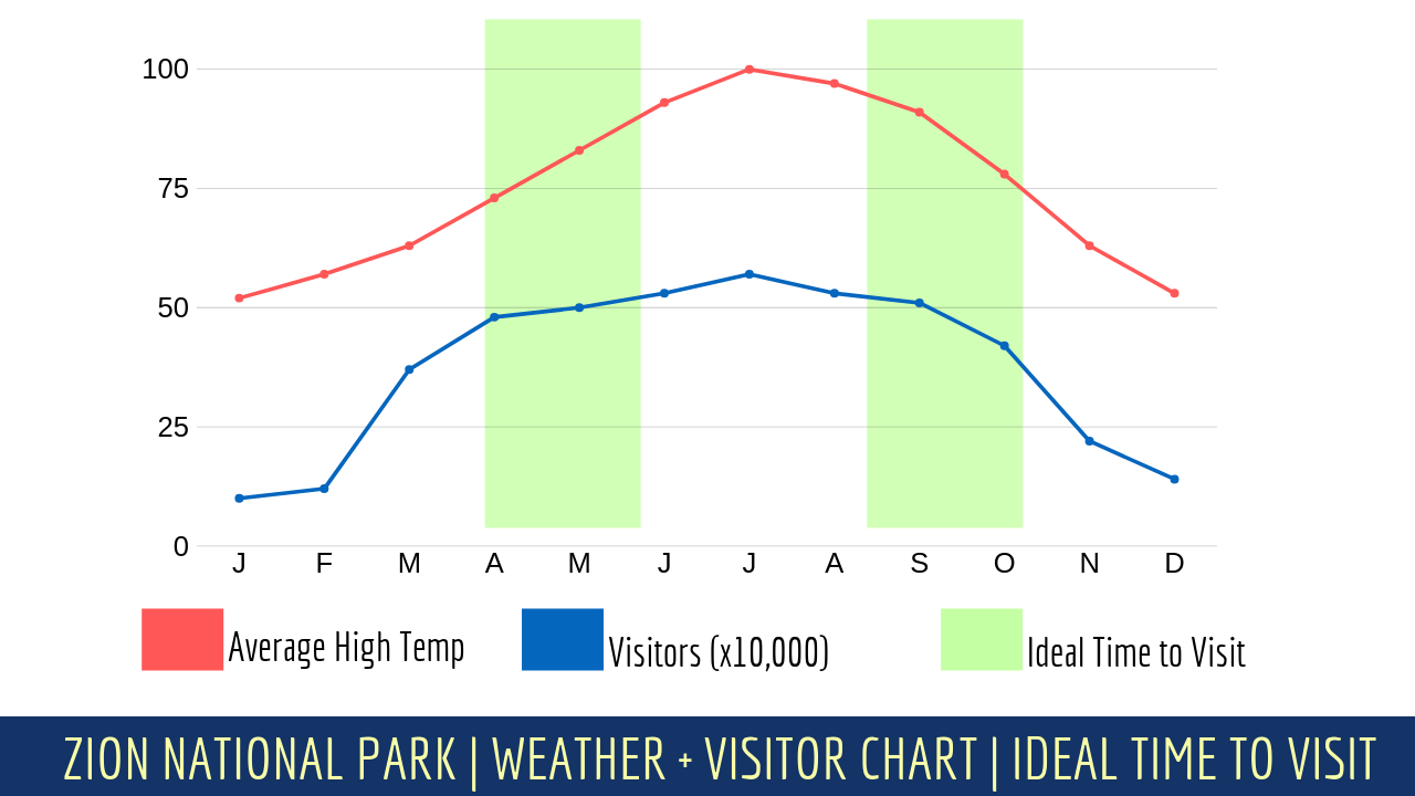 Zion National Park Ideal Camping Chart