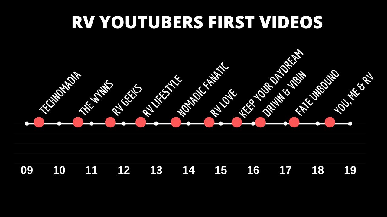 RV YouTube in the 2010s