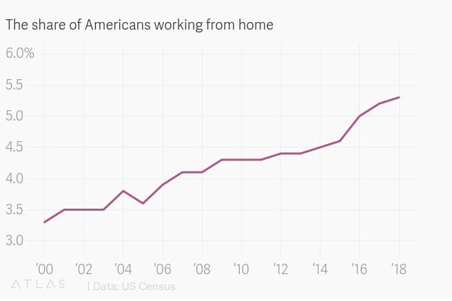 Remote Workers in the USA
