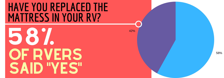 RV MATTRESS SURVEY CHART